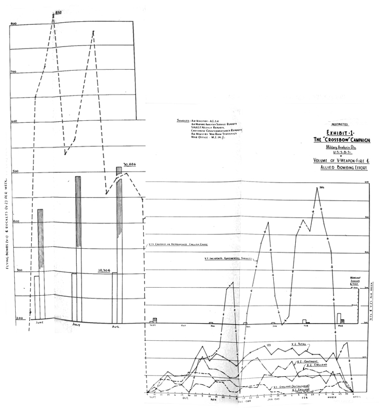 Volume of V-Weapon Fire and Allied Bombing Effort 2
