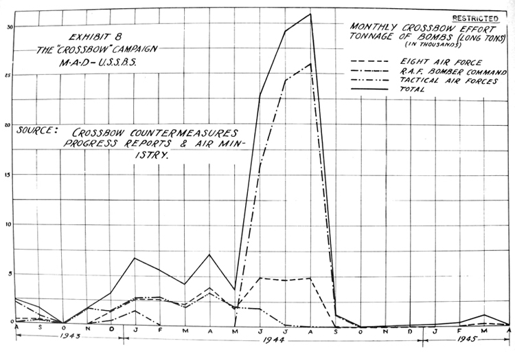 Monthly Effort by Air Forces - Tonnage of Bombs