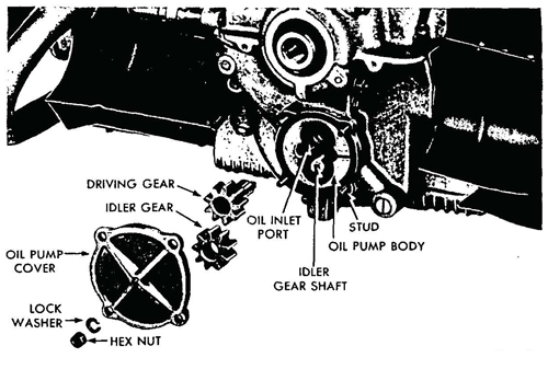 Figure 19—Oil Pump Disassembled