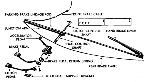 Figure 49—Control Pedals and Brake Linkage