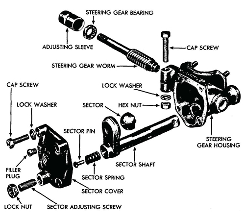 Figure 56—Steering Gear Disassembled