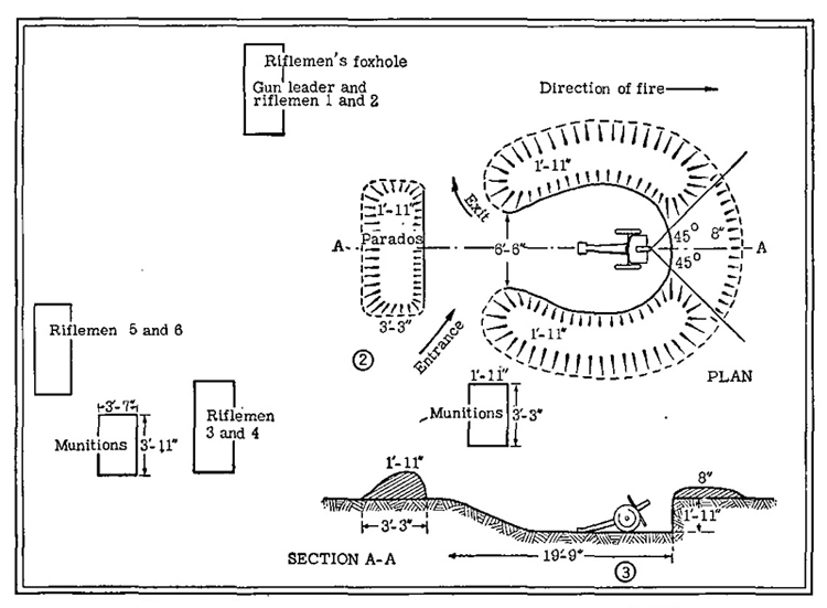 Figure 45 (confirmed).—Emplacement for light infantry gun.