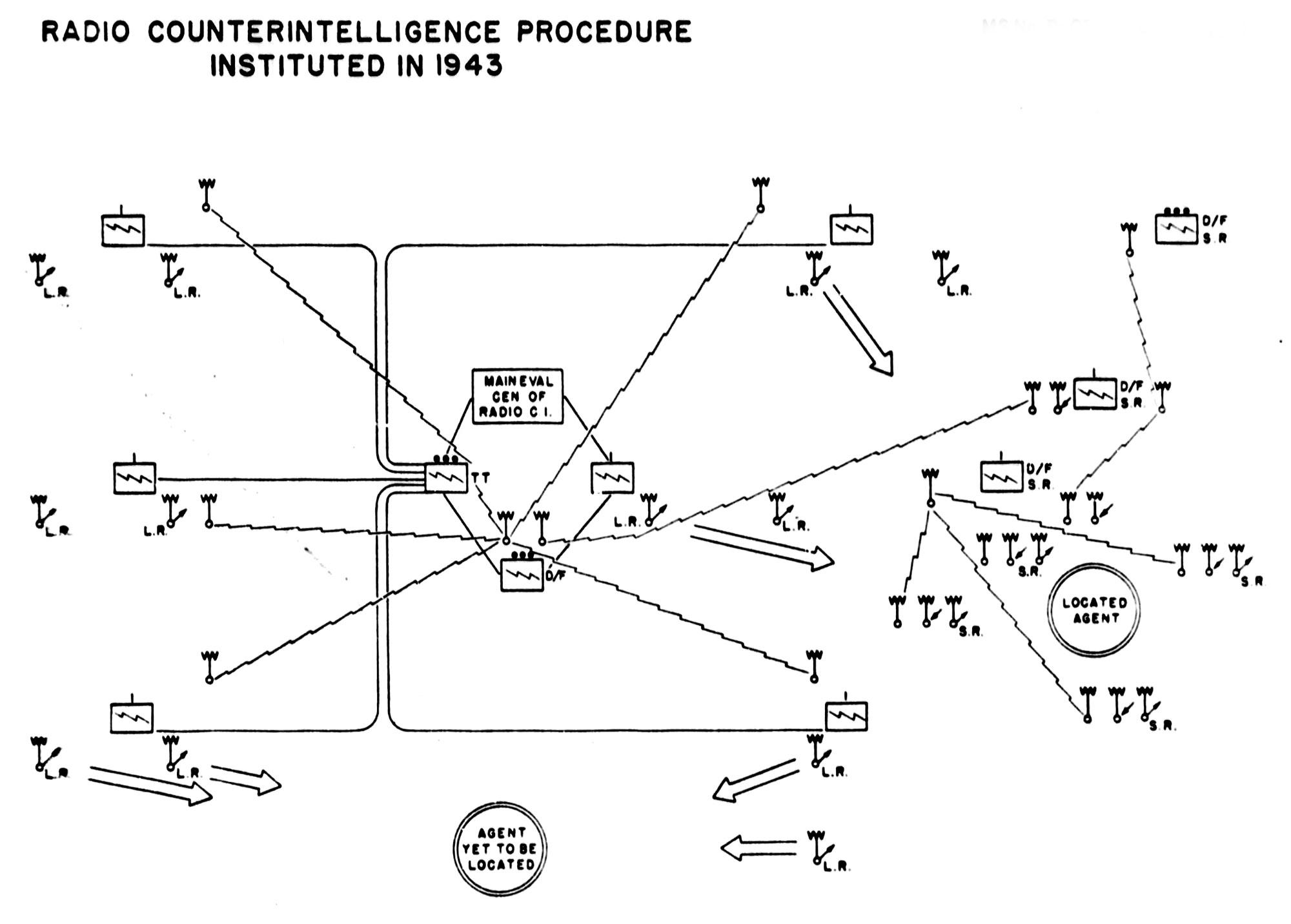 German Radio Intelligence by Lieutenant-General Albert Praun